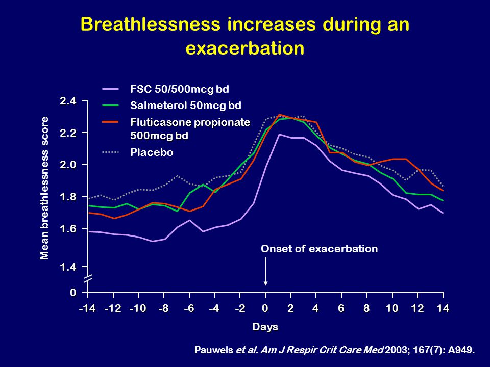 Breathlessness increases during an exacerbation
