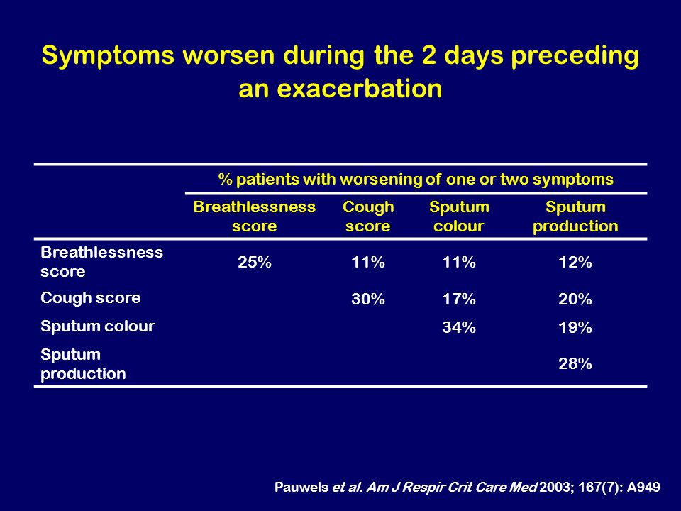 Symptoms worsen during the 2 days preceding an exacerbation