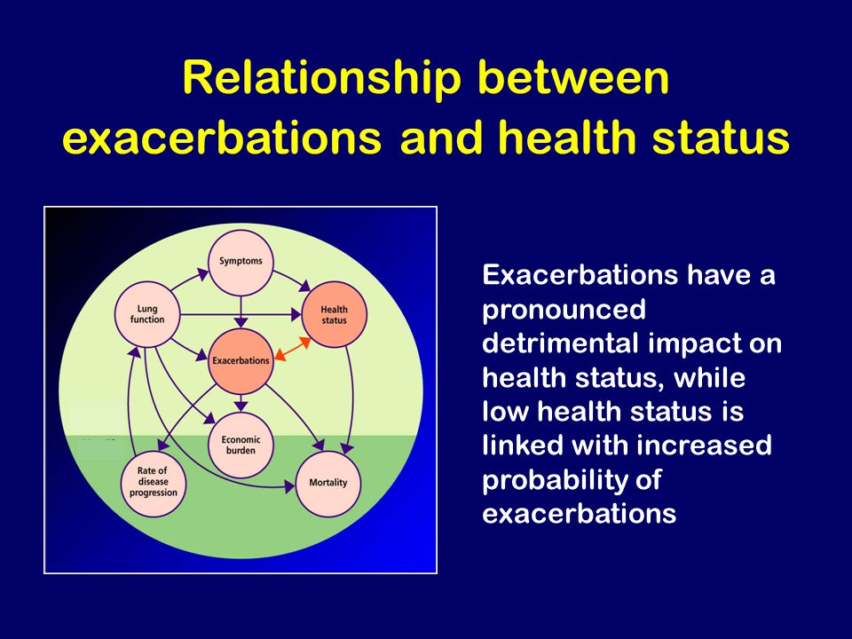 Relationship between exacerbations and health status