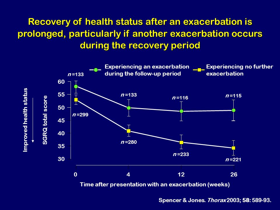 Recovery of health status after an exacerbation is prolonged, particularly if another exacerbation occurs during the recovery period