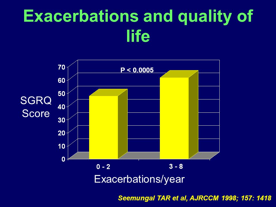 Exacerbations and quality of life