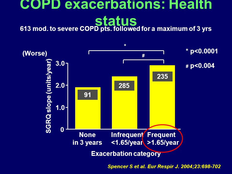 COPD exacerbations: Health status