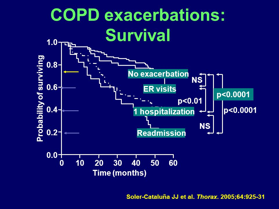 COPD exacerbations: Survival