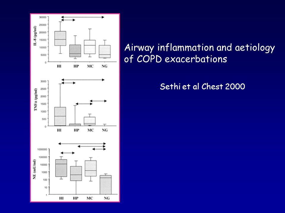 Airway inflammation and aetiology of COPD exacerbations
