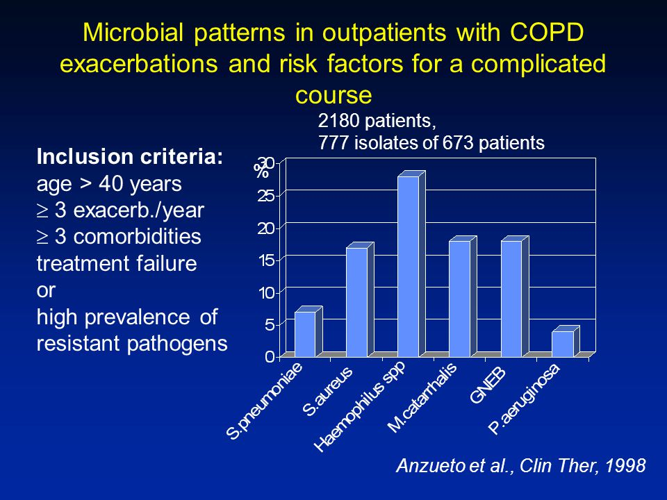 Microbial patterns in outpatients with COPD exacerbations and risk factors for a complicated course