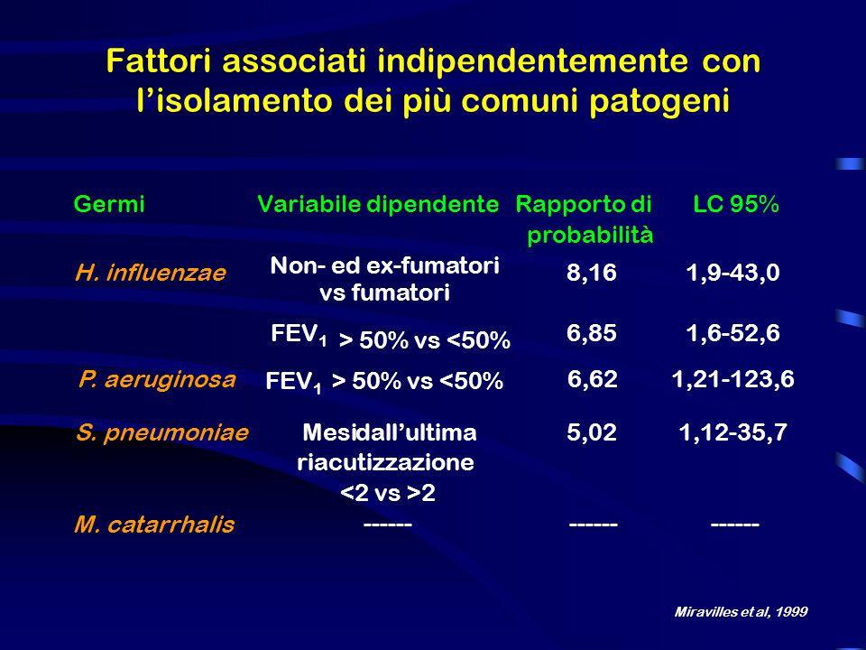 Fattori associati indipendentemente con l'isolamento dei più comuni patogeni