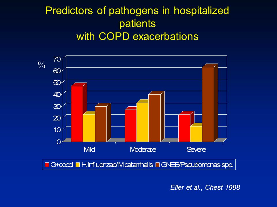 Predictors of pathogens in hospitalized patients