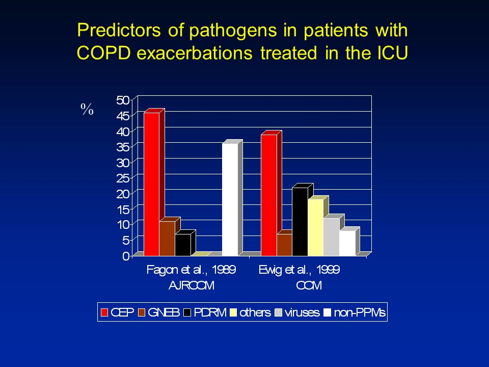 Predictors of pathogens in patients with