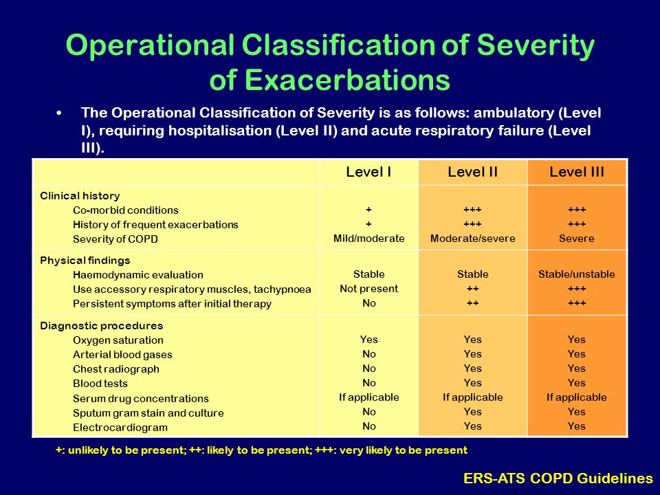 Operational Classification of Severity of Exacerbations