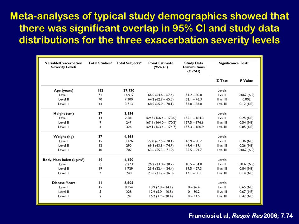 Meta-analyses of typical study demographics showed that there was significant overlap in 95% CI and study data distributions for the three exacerbation severity levels
