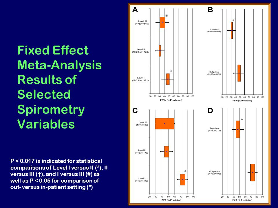 Fixed Effect Meta-Analysis Results of Selected Spirometry Variables