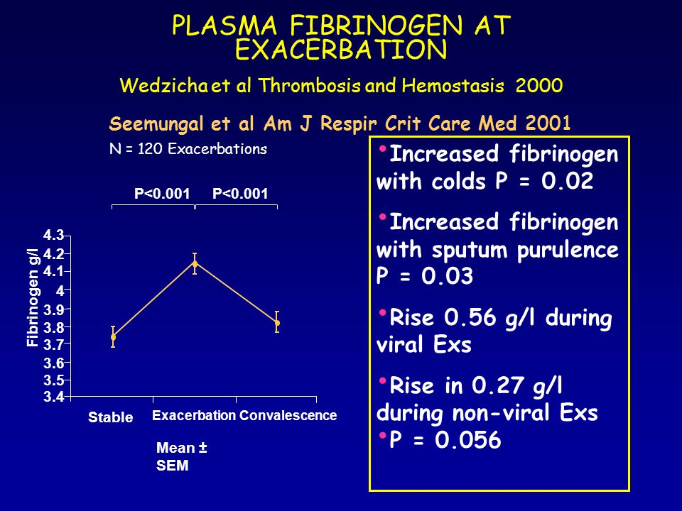 PLASMA FIBRINOGEN AT EXACERBATION Wedzicha et al Thrombosis and Hemostasis 2000 Seemungal et al Am J Respir Crit Care Med 2001