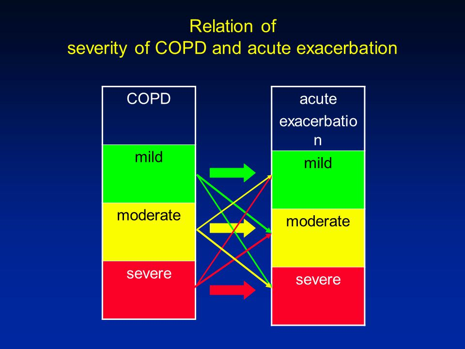 severity of COPD and acute exacerbation