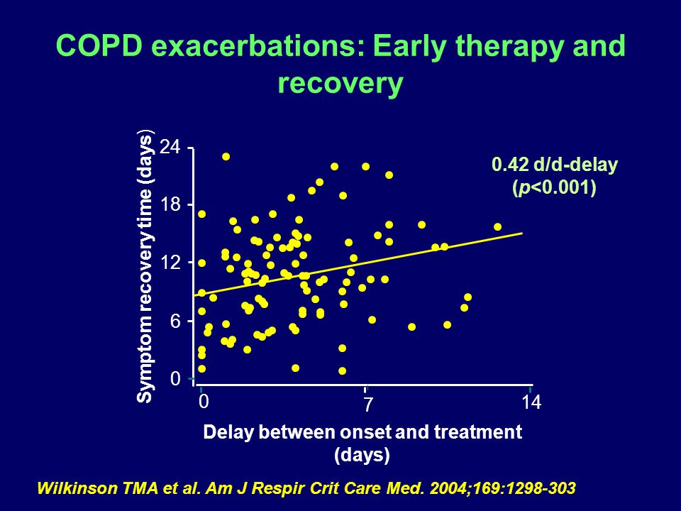 COPD exacerbations: Early therapy and recovery