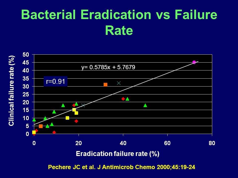 Bacterial Eradication vs Failure Rate