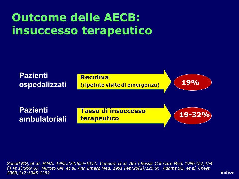 Outcome delle AECB: insuccesso terapeutico