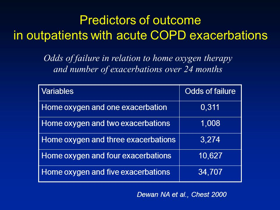 in outpatients with acute COPD exacerbations