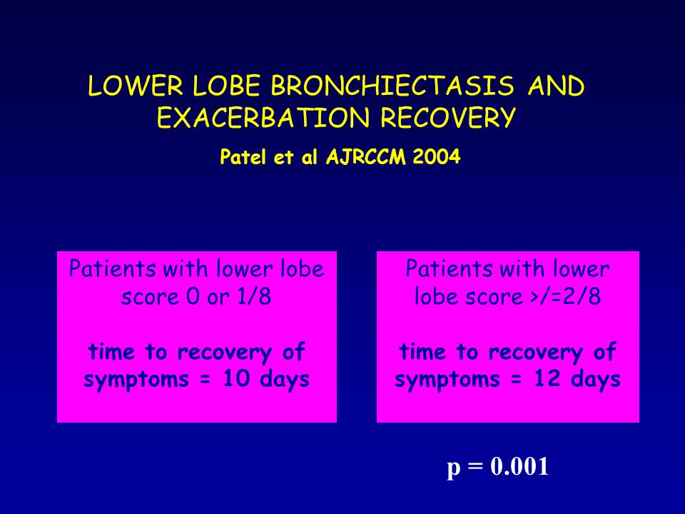 LOWER LOBE BRONCHIECTASIS AND EXACERBATION RECOVERY Patel et al AJRCCM 2004