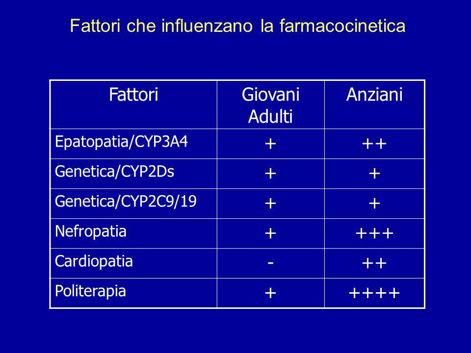 Fattori che influenzano la farmacocinetica