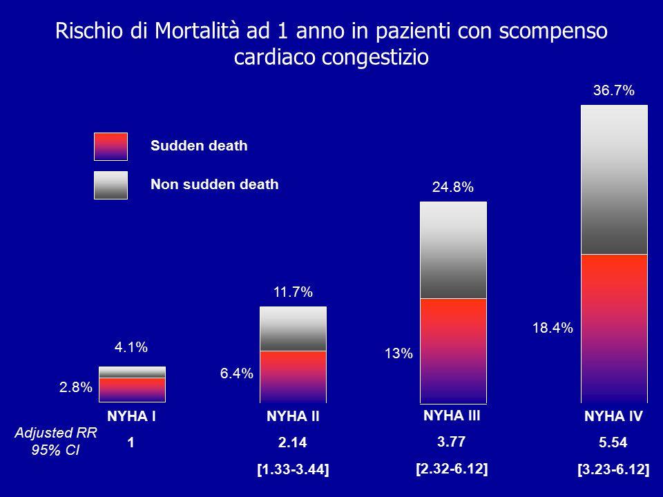 Rischio di Mortalità ad 1 anno in pazienti con scompenso cardiaco congestizio