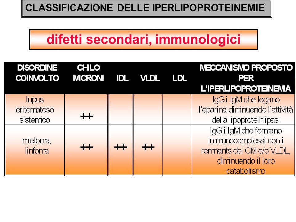 difetti secondari, immunologici