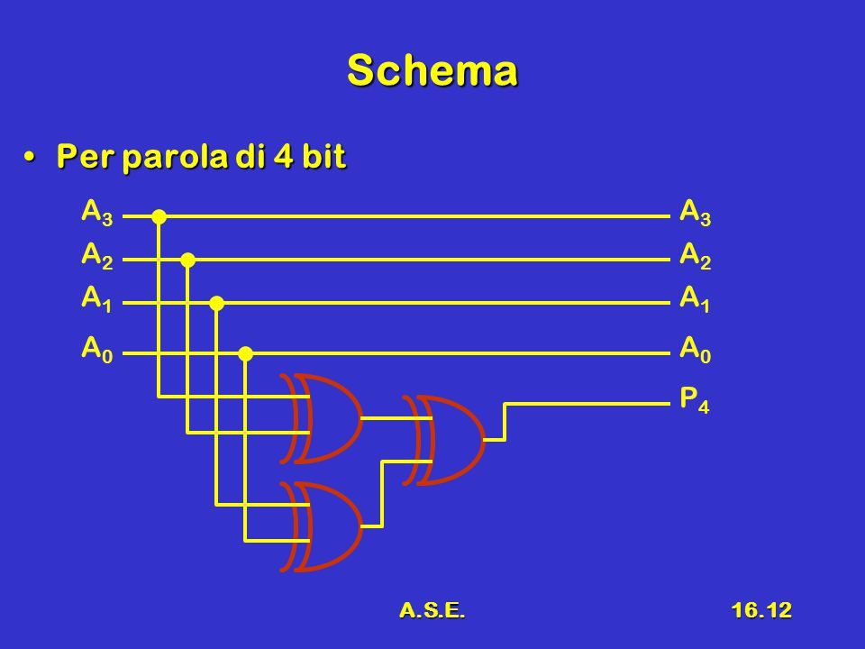 Schema Per parola di 4 bit A3 A3 A2 A2 A1 A1 A0 A0 P4 A.S.E.