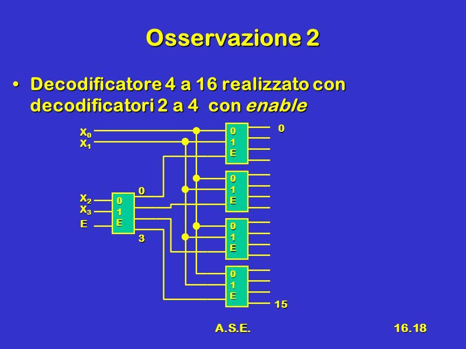 Osservazione 2 Decodificatore 4 a 16 realizzato con decodificatori 2 a 4 con enable. X0. 1. E. X1.