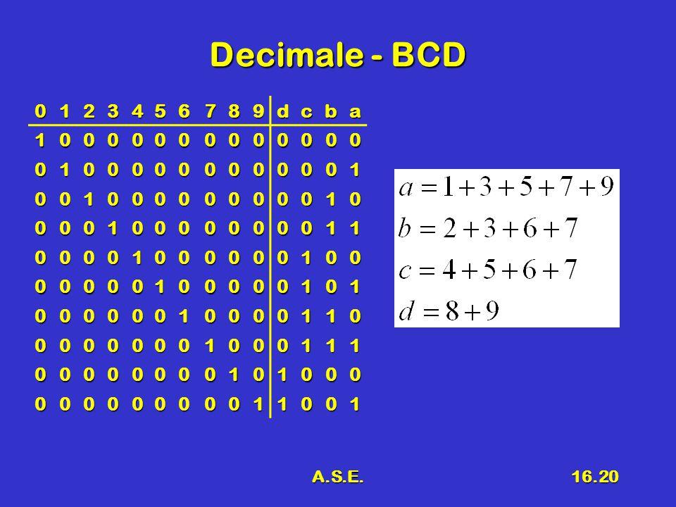 Decimale - BCD 1 2 3 4 5 6 7 8 9 d c b a A.S.E.