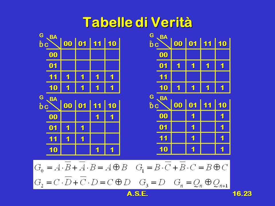 Tabelle di Verità G3. G2. BA. BA. 00. 01. 11. 10. 1. 00. 01. 11. 10. 1. D C. D C. G1.