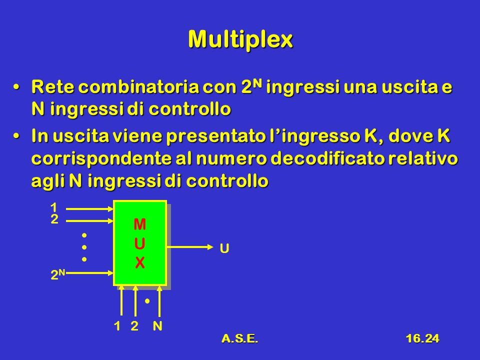 Multiplex Rete combinatoria con 2N ingressi una uscita e N ingressi di controllo.