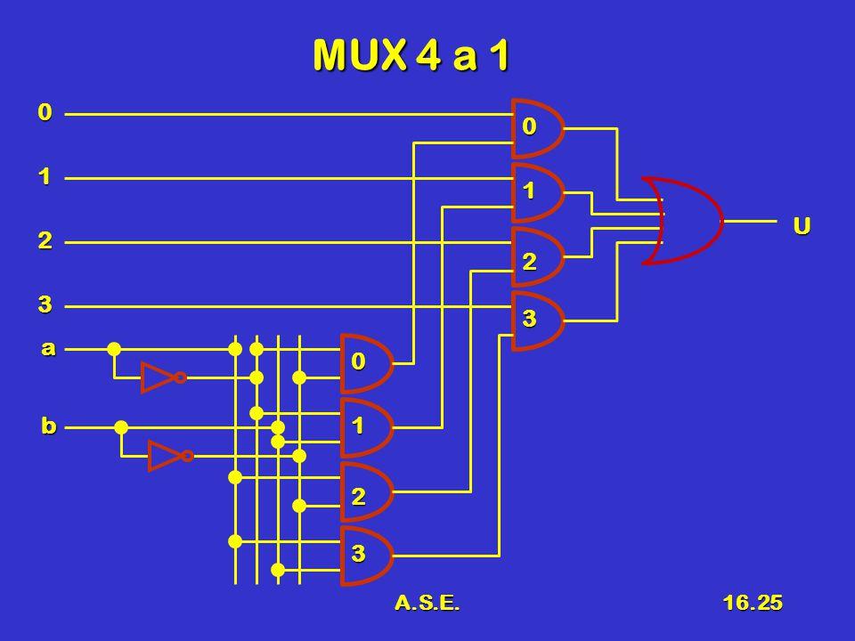 MUX 4 a 1 1 1 U 2 2 3 3 a b 1 2 3 A.S.E.