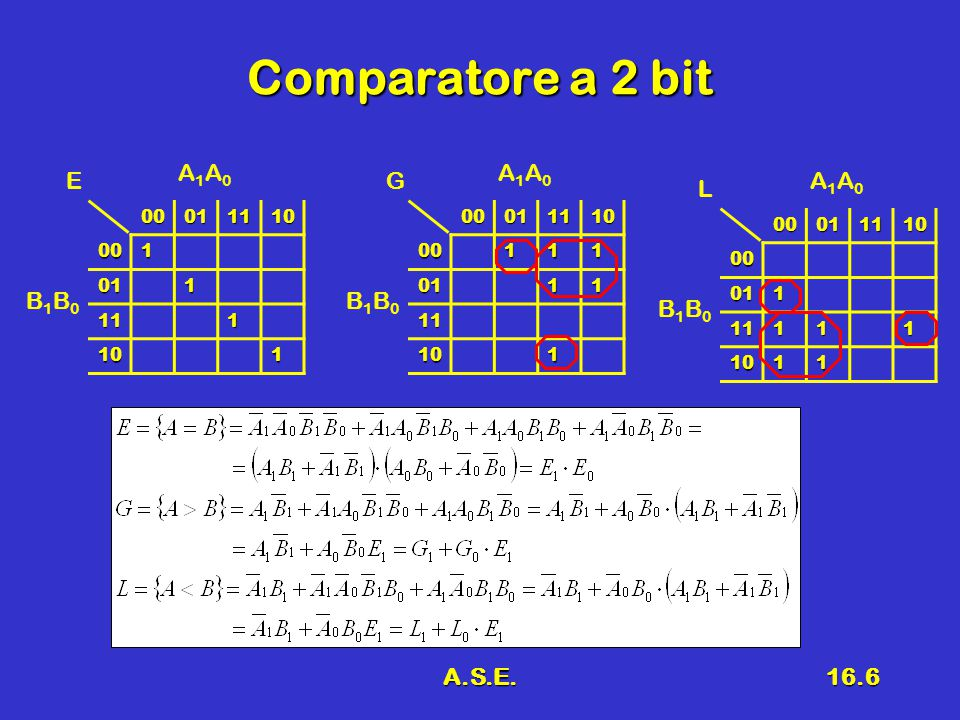 Comparatore a 2 bit A1A0 A1A0 E G A1A0 L B1B0 B1B0 B1B0 A.S.E. 00 01