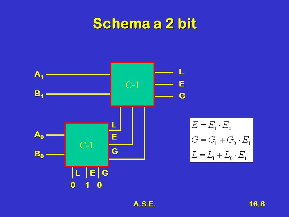 Schema a 2 bit C-1 L A1 E B1 G L C-1 A0 E G B0 L E G 1 A.S.E.