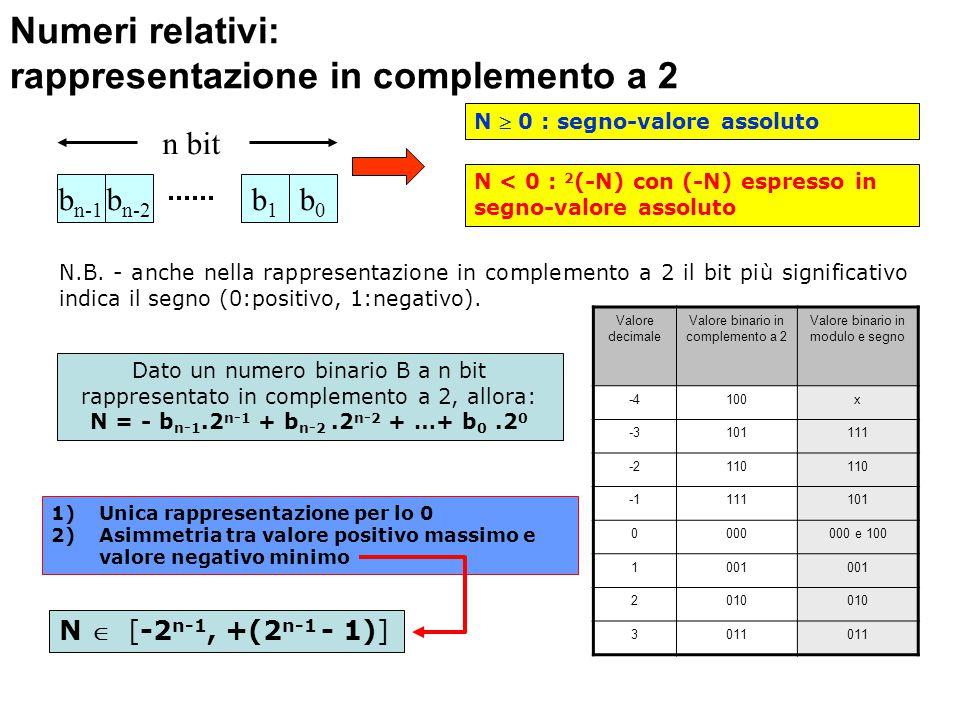 Numeri relativi: rappresentazione in complemento a 2