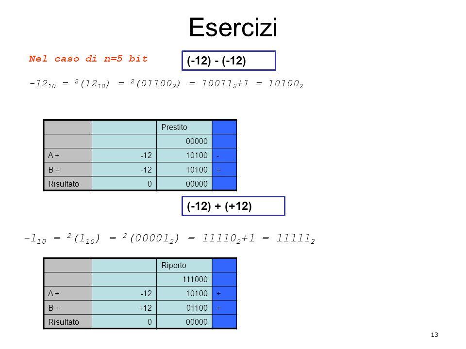 Esercizi (-12) - (-12) (-12) + (+12)