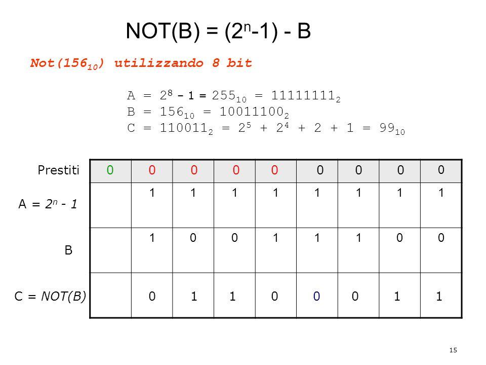 NOT(B) = (2n-1) - B Not(15610) utilizzando 8 bit