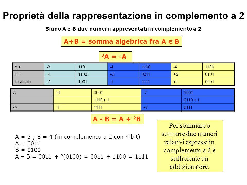 Proprietà della rappresentazione in complemento a 2