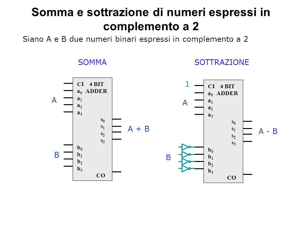 Somma e sottrazione di numeri espressi in complemento a 2