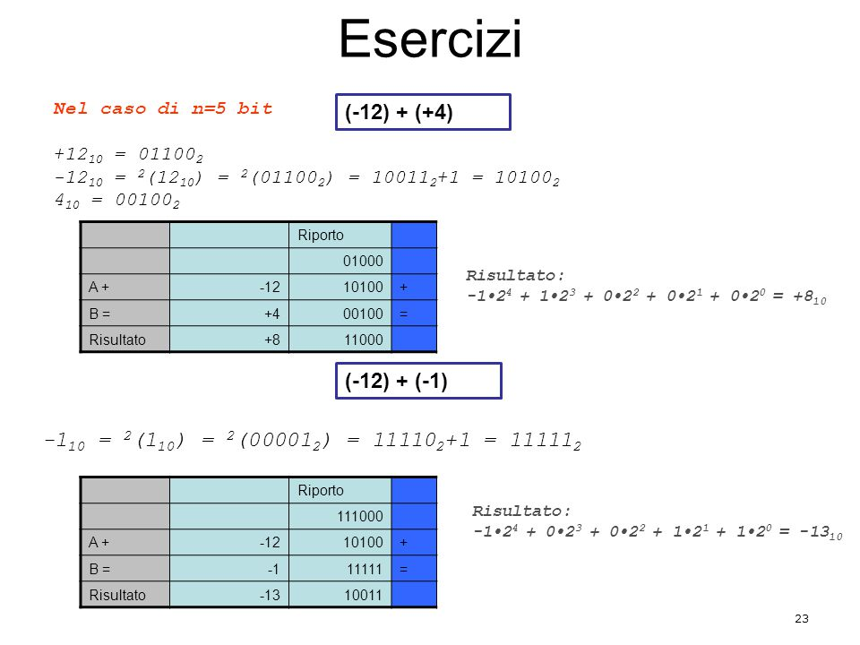 Esercizi (-12) + (+4) (-12) + (-1)