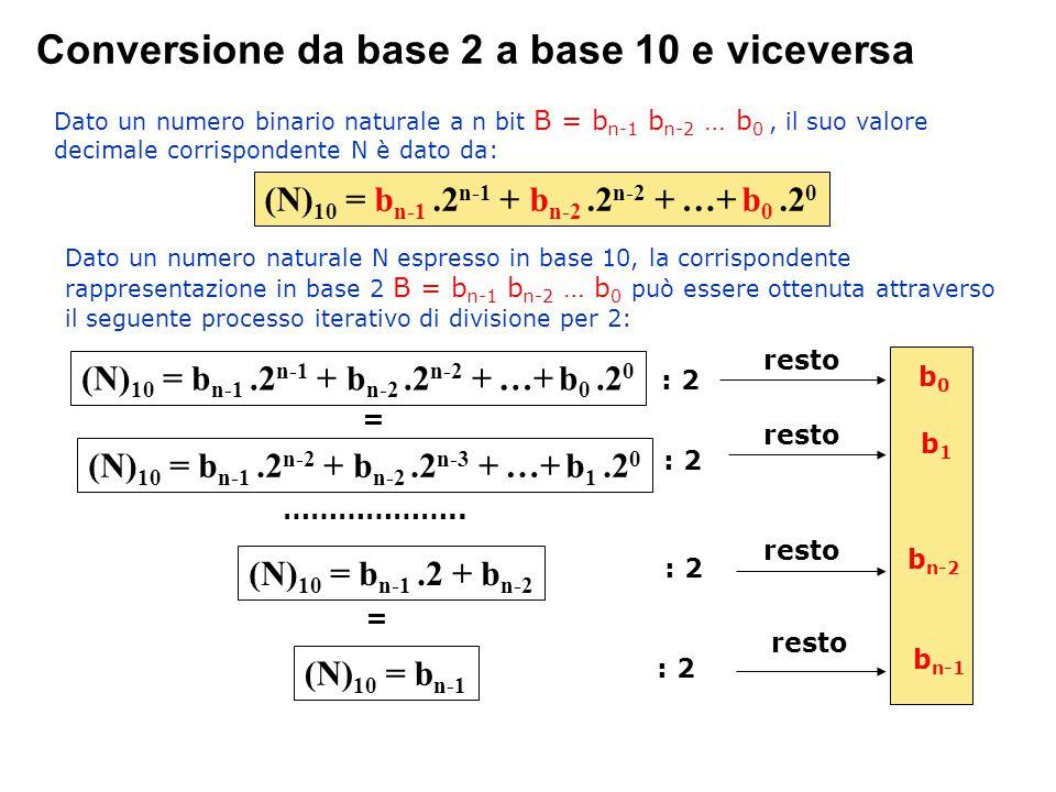 Conversione da base 2 a base 10 e viceversa
