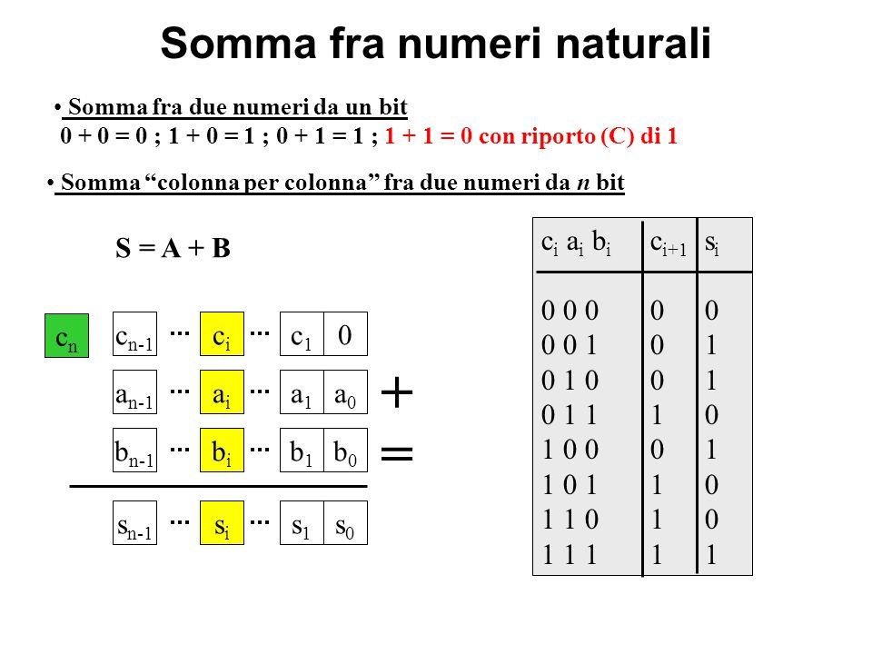 Somma fra numeri naturali