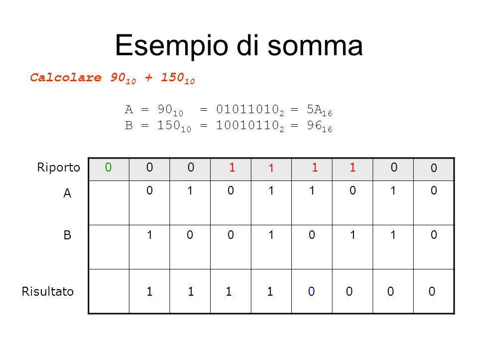 Esempio di somma Calcolare 9010 + 15010 A = 9010 = 010110102 = 5A16