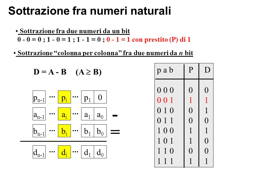 Sottrazione fra numeri naturali