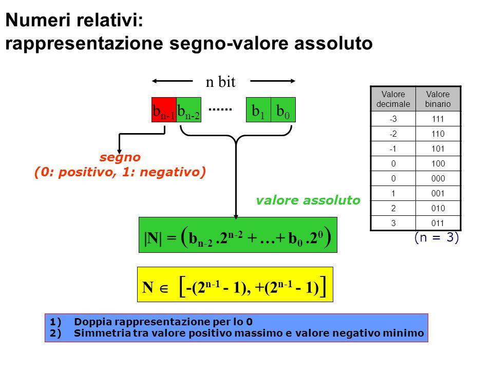 Numeri relativi: rappresentazione segno-valore assoluto