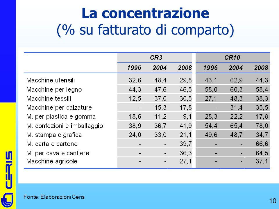 La concentrazione (% su fatturato di comparto)