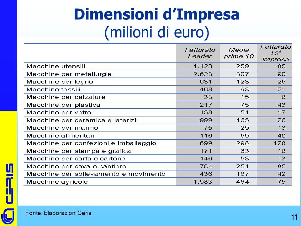 Dimensioni d'Impresa (milioni di euro)