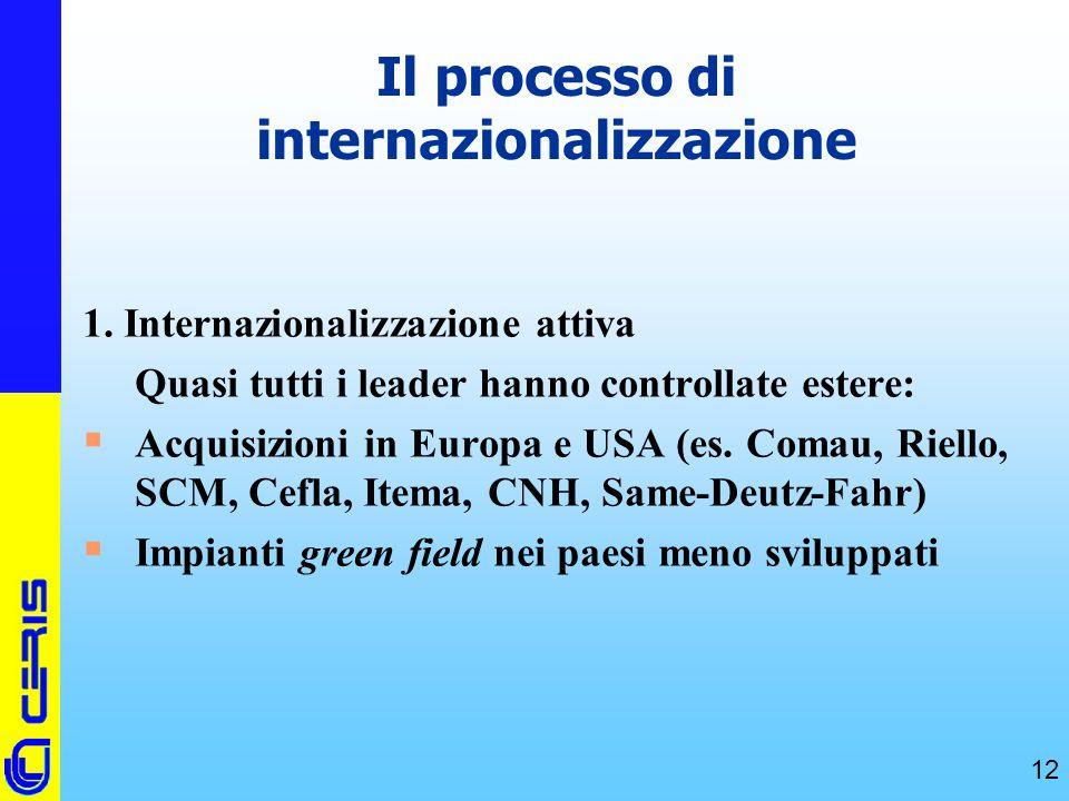 Il processo di internazionalizzazione