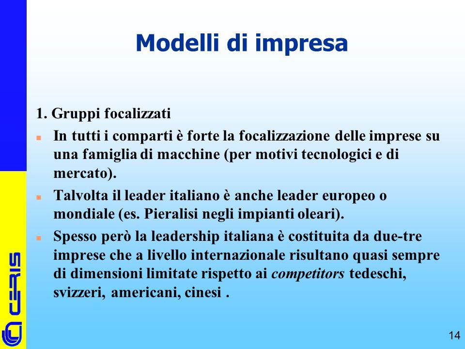 Modelli di impresa 1. Gruppi focalizzati