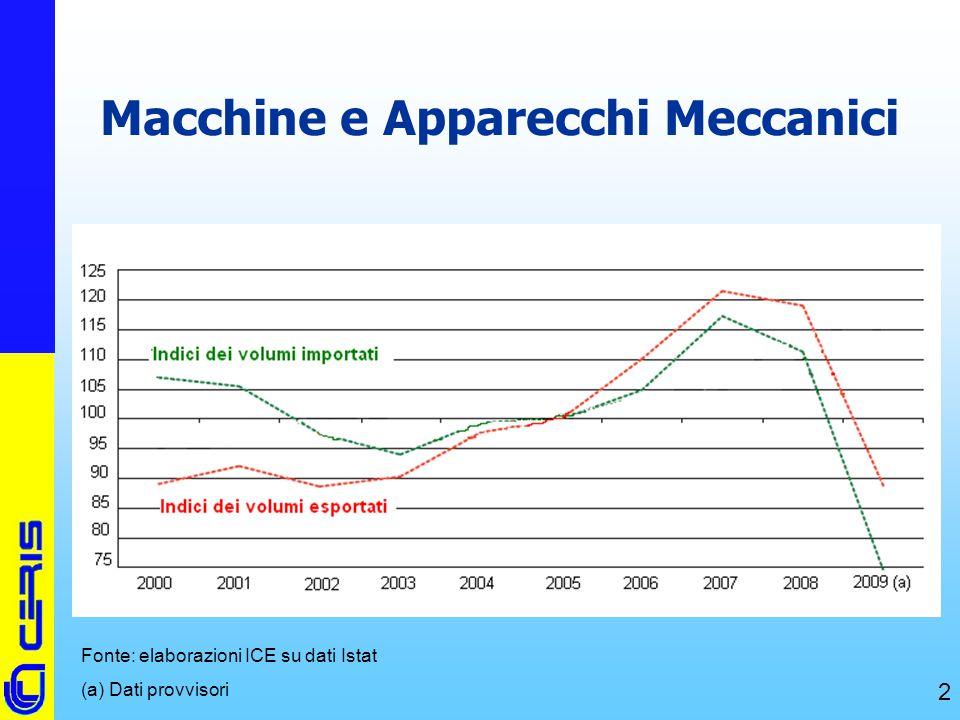 Macchine e Apparecchi Meccanici
