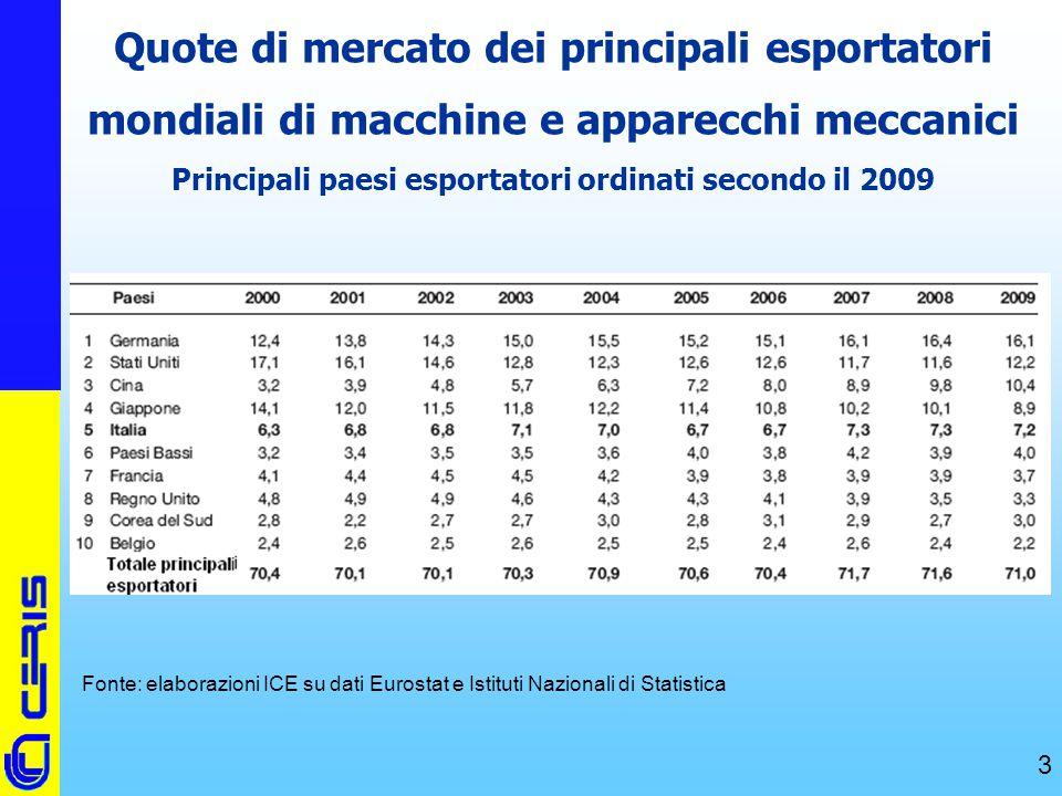Quote di mercato dei principali esportatori mondiali di macchine e apparecchi meccanici Principali paesi esportatori ordinati secondo il 2009